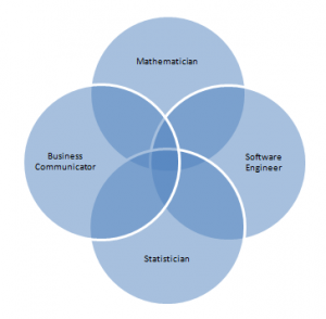 data scientist ven diagram